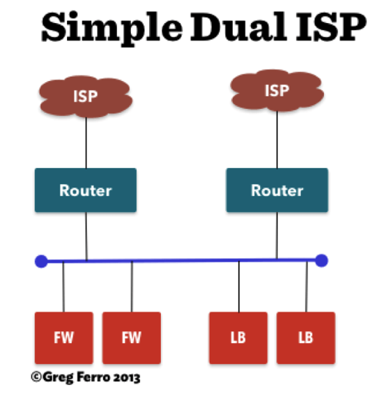 Simple dual isp connection 595 opt