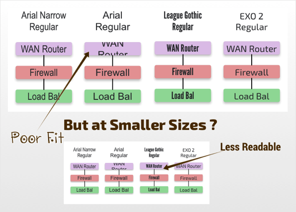 Network Diagrams: Choosing Better and Free Fonts - EtherealMind