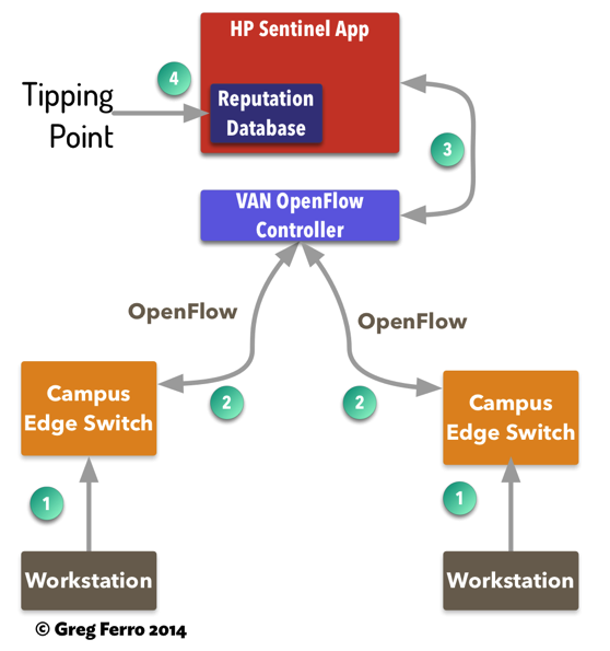 OpenFlow, HP Sentinel and Security SDN