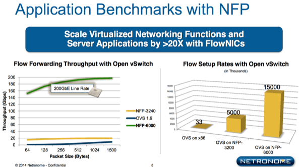 Quick Look: Netronome for Network Acceleration