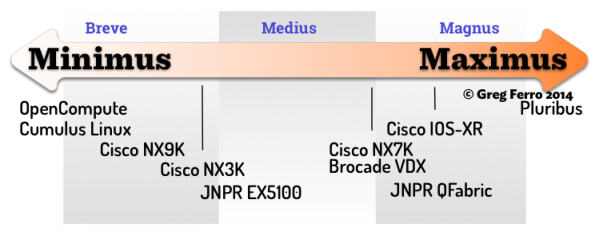 SDN Hardware Classification (Click for Larger)
