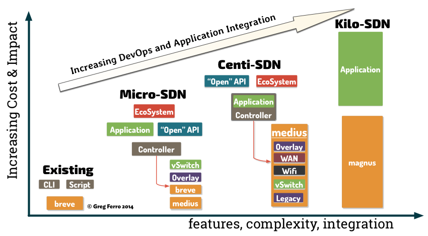 Blessay: Categorising SDN Network Solutions and Architectures for Understanding