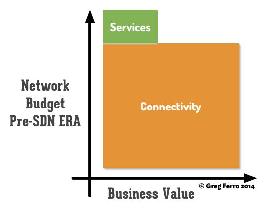 understanding-sdn-services-connectivity-1