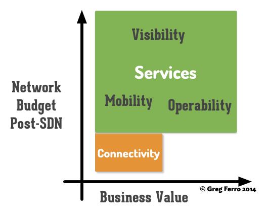 understanding-sdn-services-connectivity-2