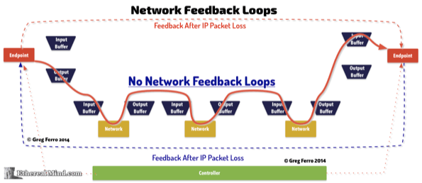 network-feedback-loops-1.png