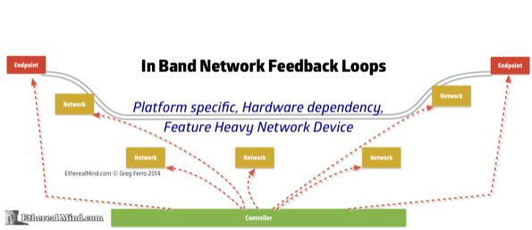 Network feedback loops 3