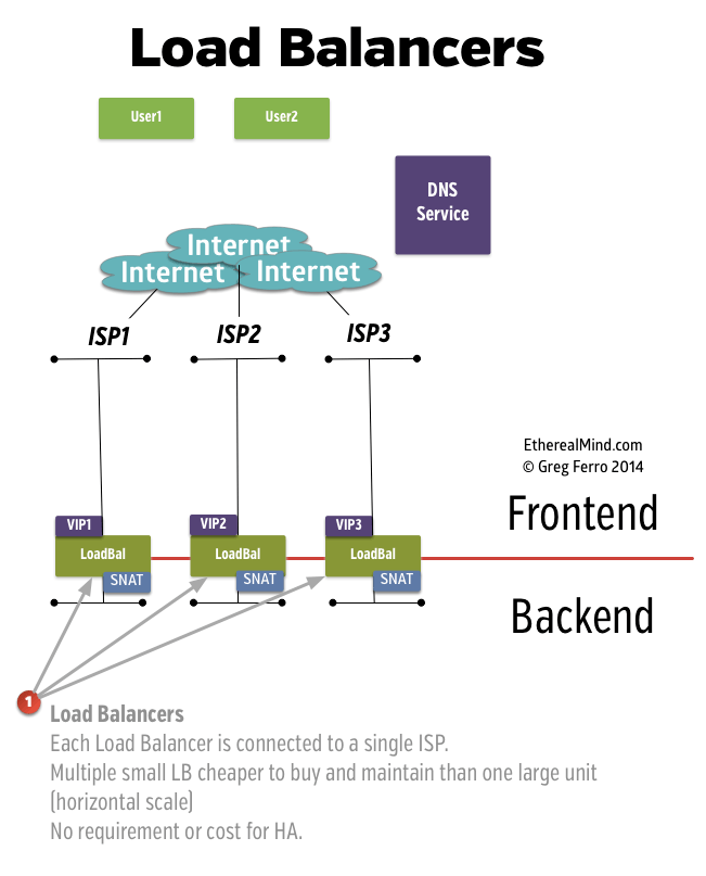A Segmented Front End Web Network Architecture Etherealmind