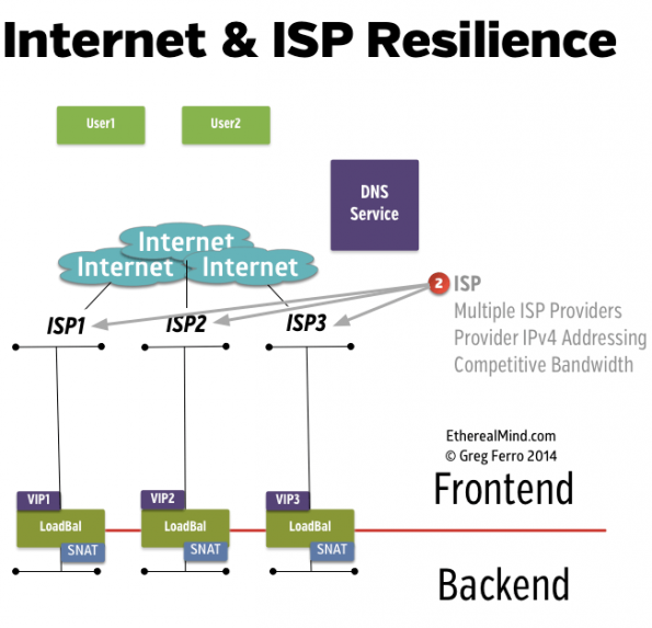 Internet Connectivity & ISP Resilience - Click for Larger