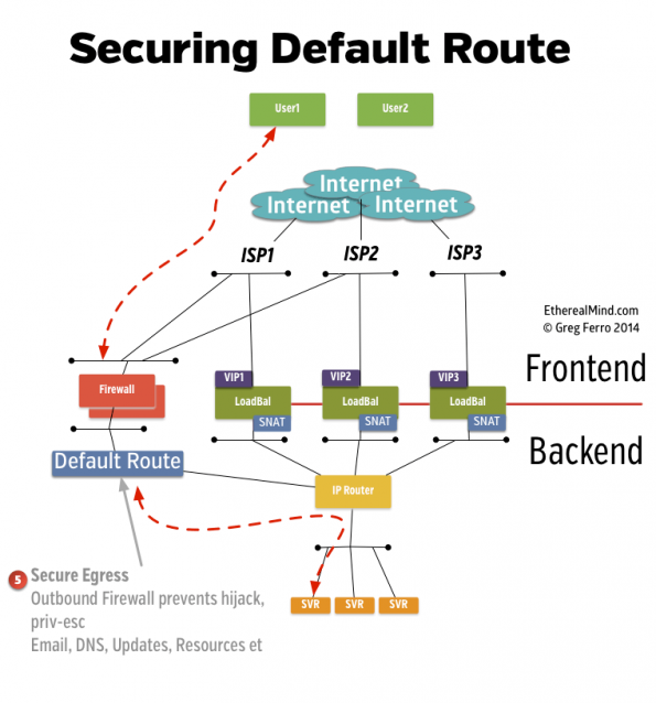 Secure the Default Route With Outbound Filtering - Click for Larger