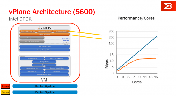 Slide from Vyatta Presentation showing forwarding performance exceeding 100Mpps. (click to embiggen).