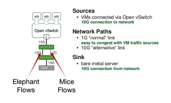 Elephant flow detection software hardware 2
