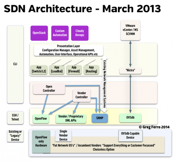 SDN Strategy Map 2013 - Click to embiggen.