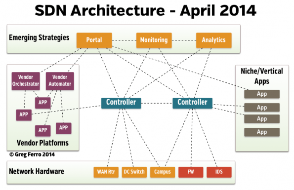 sdn-strategy-map-2014-opt