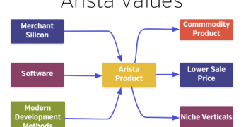 arista-product-values-opt