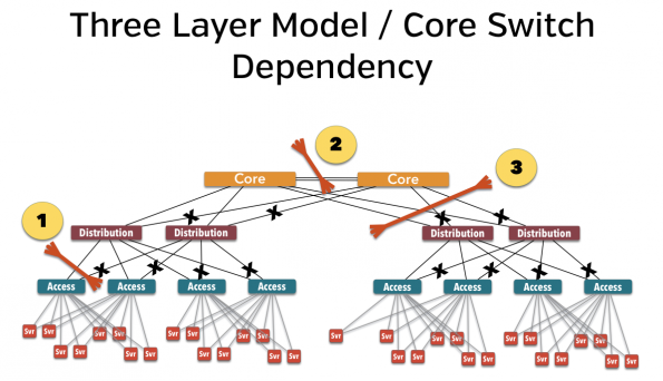 three-layer-model-core