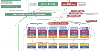 My Private Cloud Block Architecture Diagram