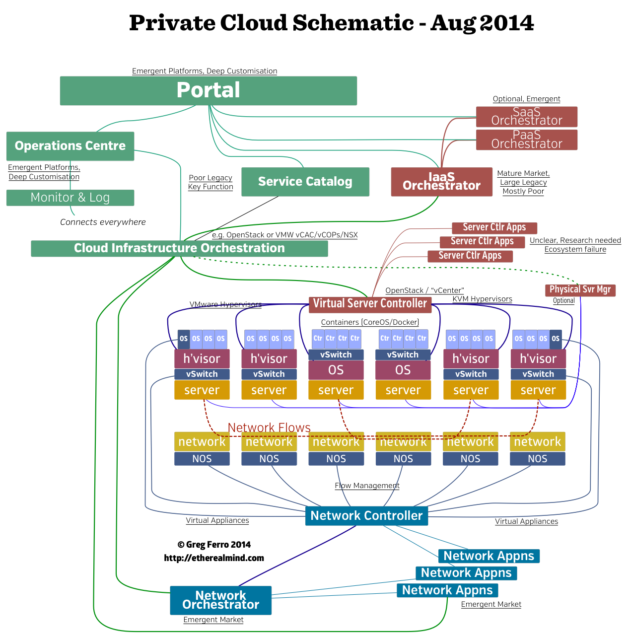 My Private Cloud Block Architecture Diagram Etherealmind