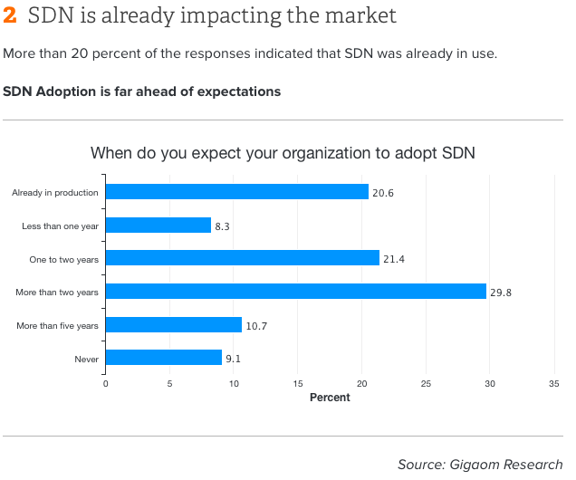 gigaom-research-sdn-acceptance-2