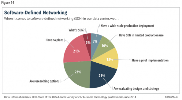 information-week-sdn-adoption-1