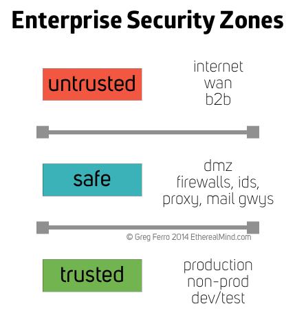 Enterprise security zones 1