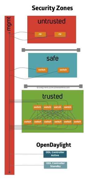 Enterprise security zones 3