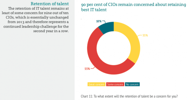 Source: Harvey Nash CIO Survey 2014