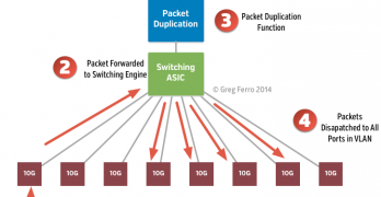 Packet-replication-hardware-multicast