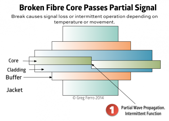 fibre-optic-broken-core-1