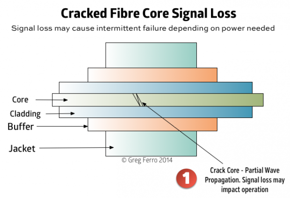 fibre-optic-cracked-core-1