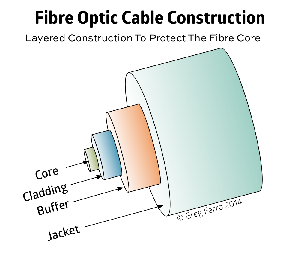 why replacing the fibre optic patch lead often fixes network fibre optic layered construction 1