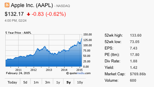 AAPL Stock News - Apple Inc. Stock | Seeking Alpha