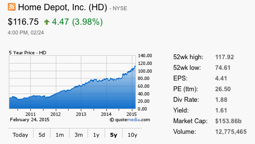 HD Stock News - Home Depot, Inc. Stock | Seeking Alpha