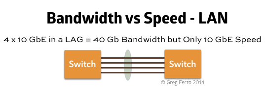 bandwidth-speed-lan