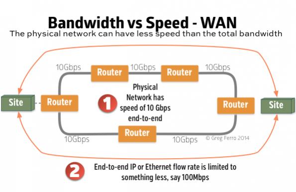bandwidth-speed-wan