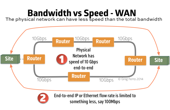 network bandwidth Most of the time students are confused with network bandwidth and network speed so here is the small tutorial to clear the basics of what is bandwidth & speed in networking.