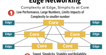 edge-networking-simplicity