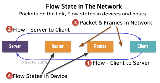 flow-state-in-network