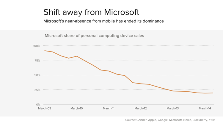 Microsoft might be dominant in the Enterprise but it is minor player when you consider tablets & smartphones. With the consumer market generating more profit and revenue than corporate, Microsoft is not the biggest player.