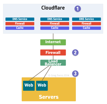 SSL Website with Cloudflare