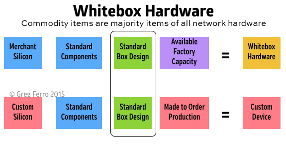 whitebox-ethernet-commodity-hardware