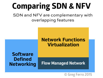 comparing-sdn-nfv-1