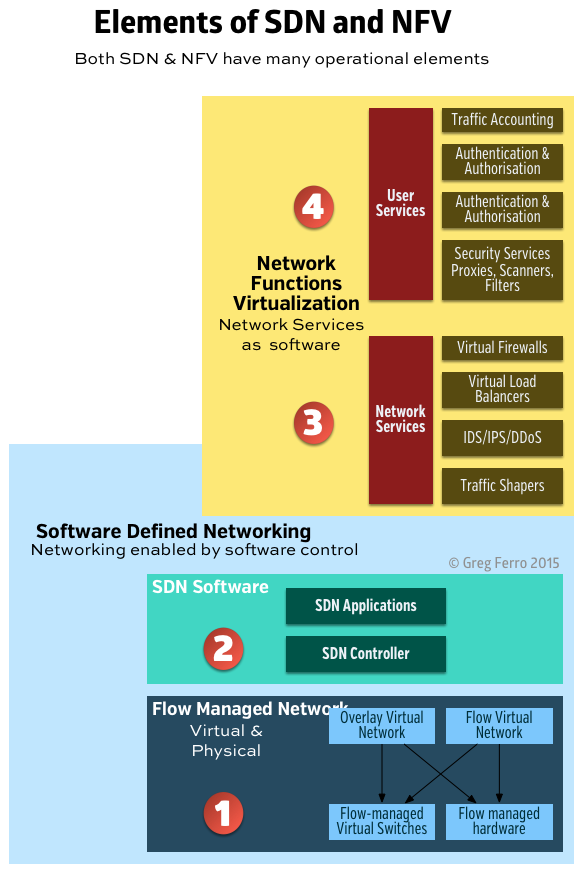 comparing-sdn-nfv-2