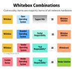Is the Cisco Nexus 9000 is a Whitebrand strategy ?