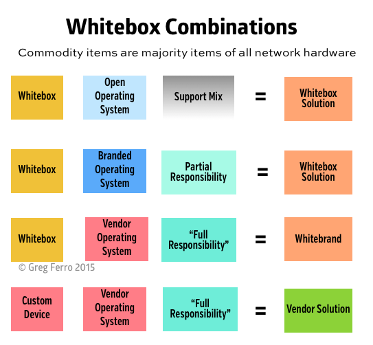 Whitebox ethernet switch combinations