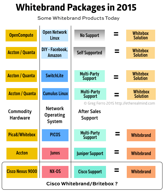 whitebox-product-service-mix-20150421