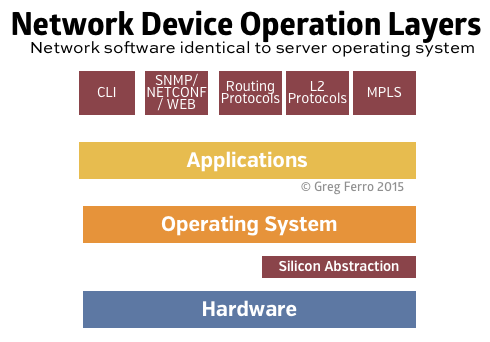 Network device operating layers