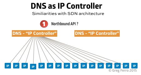 dns-ip-controller