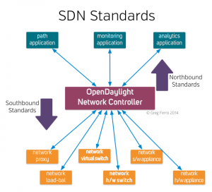the-software-defined-standards