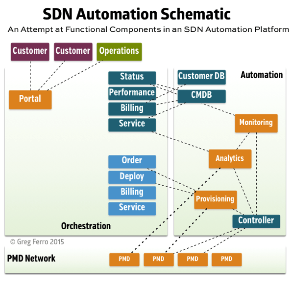 Sdn automation schematic