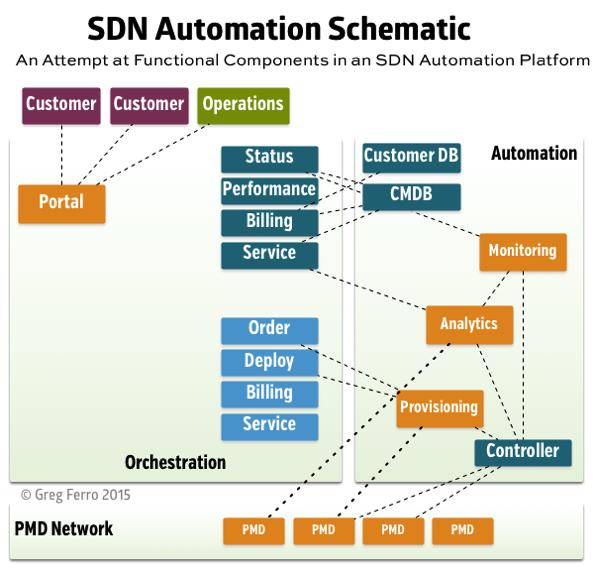 Sdn automation schematic